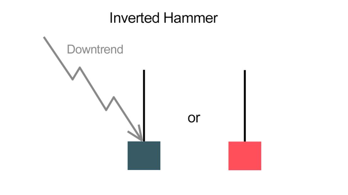 Inverted Hummer Candle Stick