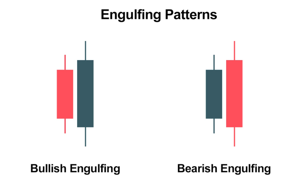 Engulfing Patterns