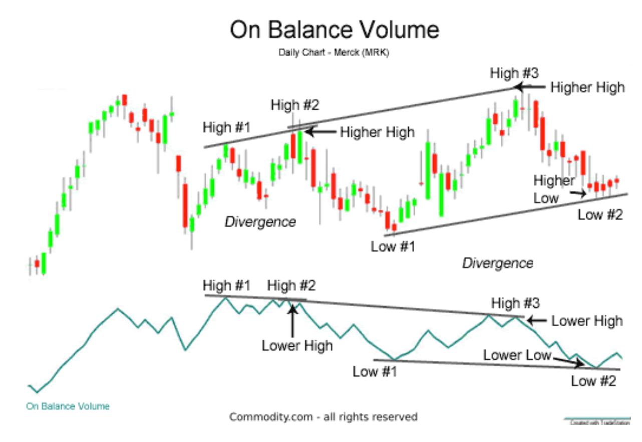 On Balance Volume (OBV)